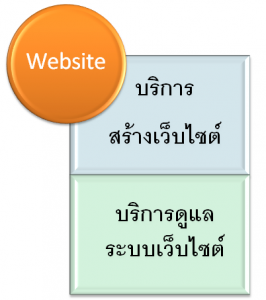 websiteService